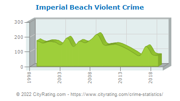 Imperial Beach Violent Crime