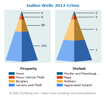 Indian Wells Crime 2012