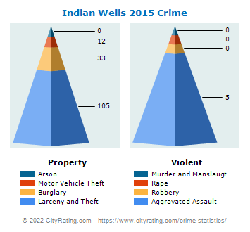Indian Wells Crime 2015