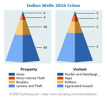 Indian Wells Crime 2016