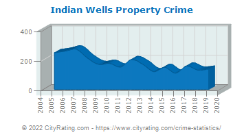 Indian Wells Property Crime