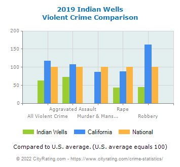 Indian Wells Violent Crime vs. State and National Comparison