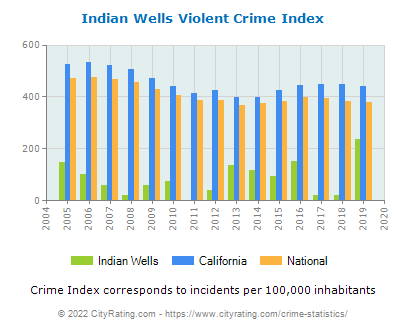 Indian Wells Violent Crime vs. State and National Per Capita