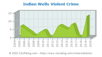Indian Wells Violent Crime