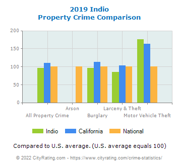 Indio Property Crime vs. State and National Comparison