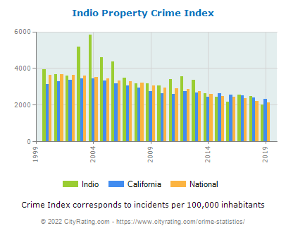 Indio Property Crime vs. State and National Per Capita