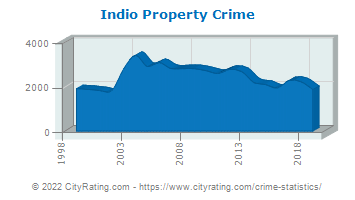 Indio Property Crime