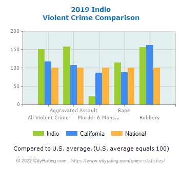 Indio Violent Crime vs. State and National Comparison