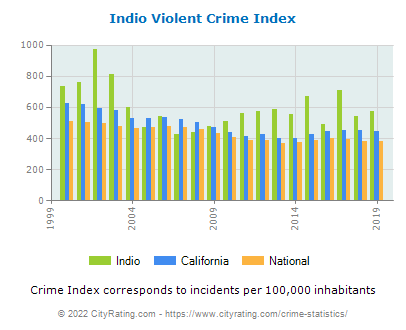 Indio Violent Crime vs. State and National Per Capita