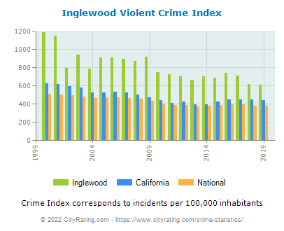 Inglewood Violent Crime vs. State and National Per Capita
