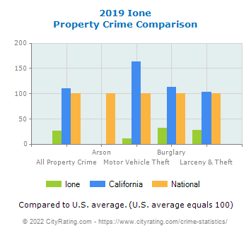 Ione Property Crime vs. State and National Comparison
