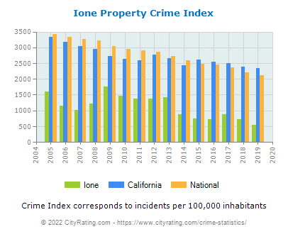 Ione Property Crime vs. State and National Per Capita