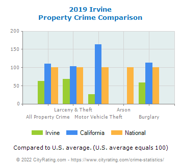 Irvine Property Crime vs. State and National Comparison