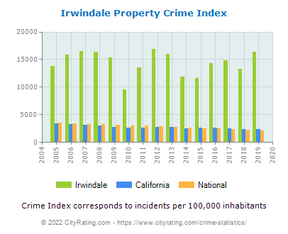 Irwindale Property Crime vs. State and National Per Capita