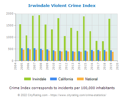 Irwindale Violent Crime vs. State and National Per Capita