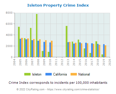 Isleton Property Crime vs. State and National Per Capita