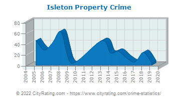 Isleton Property Crime