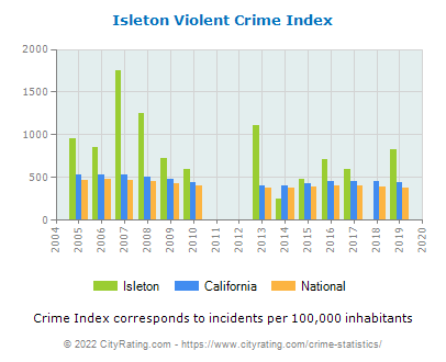 Isleton Violent Crime vs. State and National Per Capita