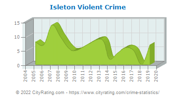 Isleton Violent Crime