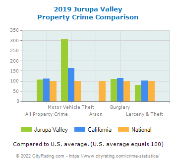 Jurupa Valley Property Crime vs. State and National Comparison
