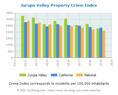 Jurupa Valley Property Crime vs. State and National Per Capita