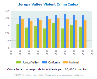 Jurupa Valley Violent Crime vs. State and National Per Capita
