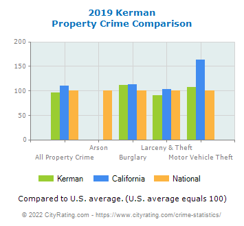 Kerman Property Crime vs. State and National Comparison