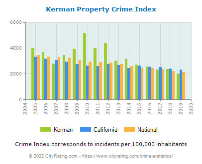 Kerman Property Crime vs. State and National Per Capita