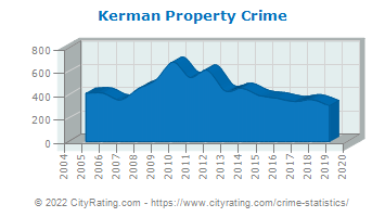 Kerman Property Crime