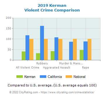Kerman Violent Crime vs. State and National Comparison