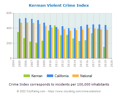Kerman Violent Crime vs. State and National Per Capita