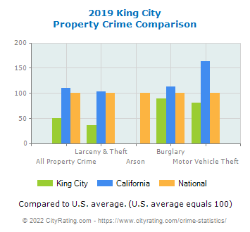 King City Property Crime vs. State and National Comparison