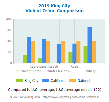 King City Violent Crime vs. State and National Comparison