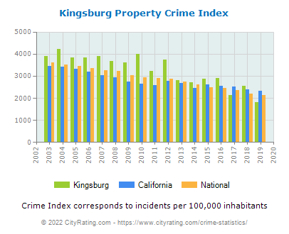 Kingsburg Property Crime vs. State and National Per Capita