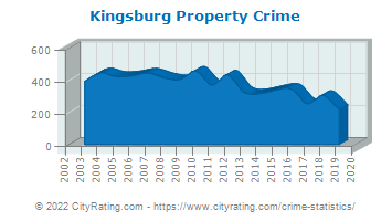 Kingsburg Property Crime