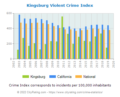 Kingsburg Violent Crime vs. State and National Per Capita