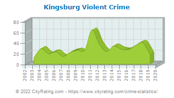 Kingsburg Violent Crime