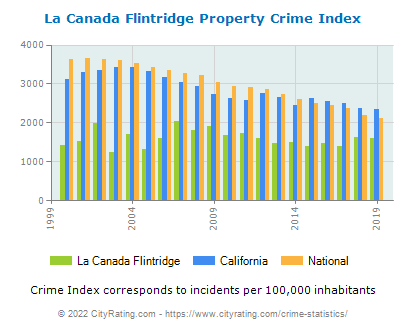 La Canada Flintridge Property Crime vs. State and National Per Capita