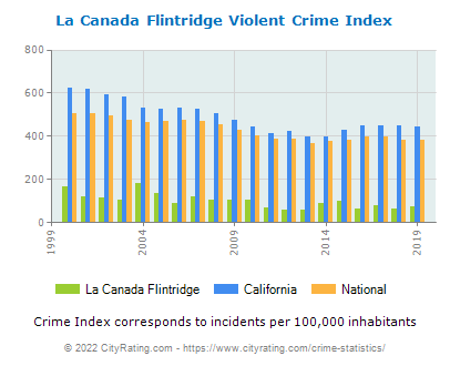 La Canada Flintridge Violent Crime vs. State and National Per Capita