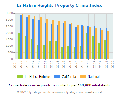 La Habra Heights Property Crime vs. State and National Per Capita