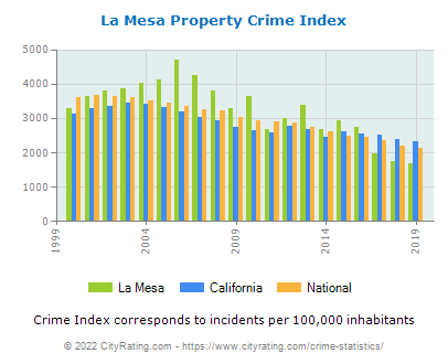 La Mesa Property Crime vs. State and National Per Capita