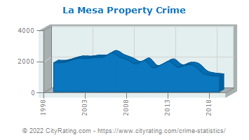 La Mesa Property Crime