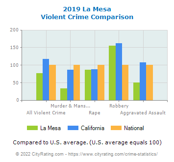 La Mesa Violent Crime vs. State and National Comparison