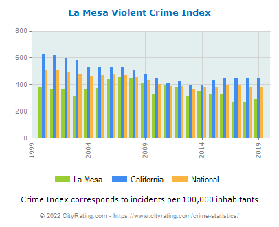 La Mesa Violent Crime vs. State and National Per Capita
