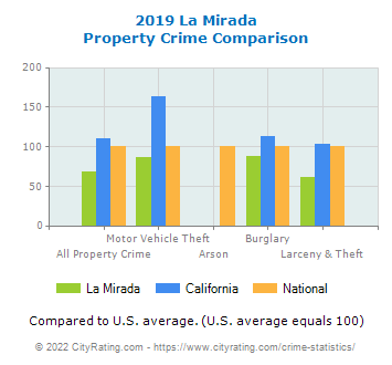 La Mirada Property Crime vs. State and National Comparison