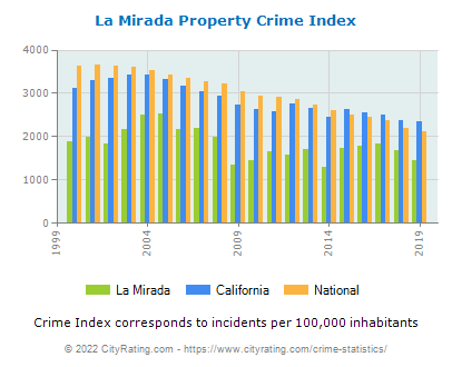 La Mirada Property Crime vs. State and National Per Capita