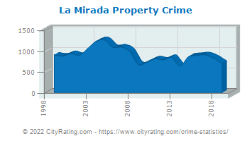 La Mirada Property Crime