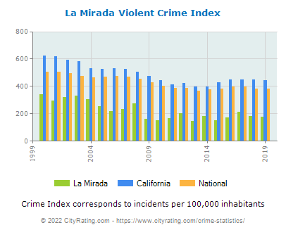 La Mirada Violent Crime vs. State and National Per Capita