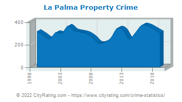 La Palma Property Crime