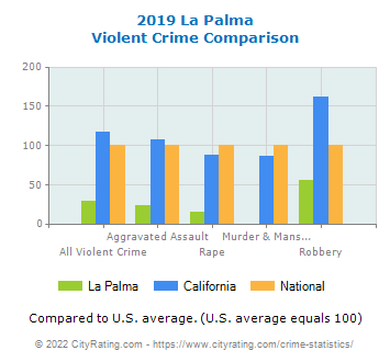 La Palma Violent Crime vs. State and National Comparison